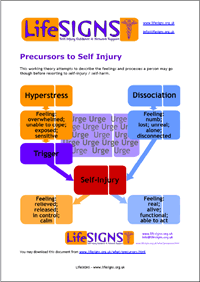 Precursors to self-injury