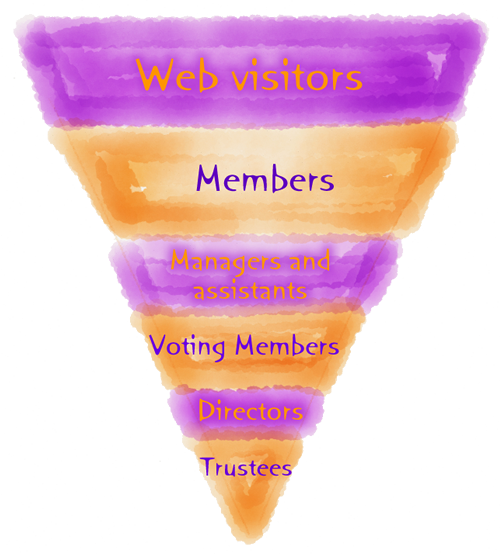 Organisation structure chart