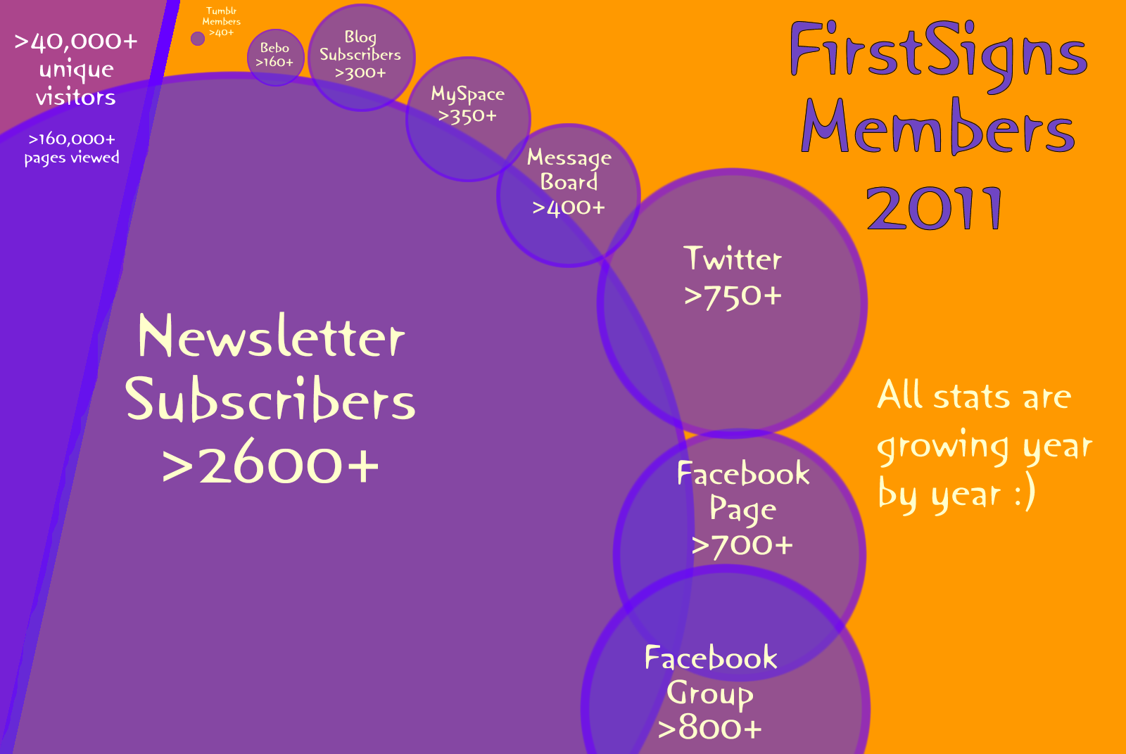 Our members – the numbers
